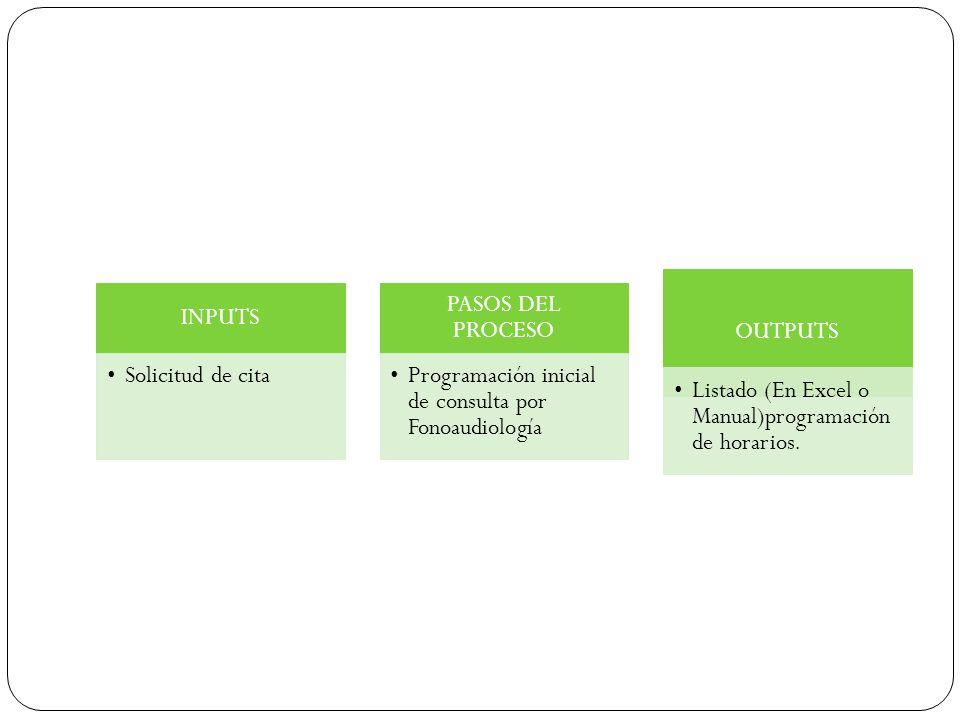 INPUTS Solicitud de cita. PASOS DEL PROCESO. Programación inicial de consulta por Fonoaudiología.
