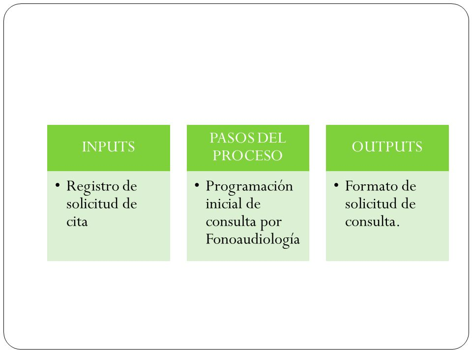 INPUTS Registro de solicitud de cita. PASOS DEL PROCESO. Programación inicial de consulta por Fonoaudiología.