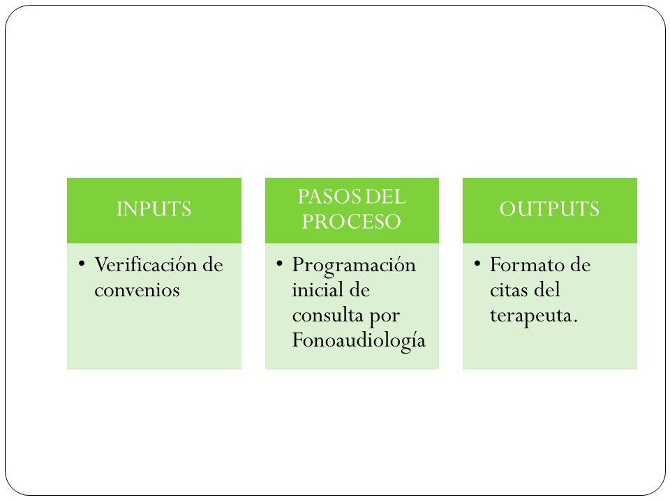 INPUTS Verificación de convenios. PASOS DEL PROCESO. Programación inicial de consulta por Fonoaudiología.