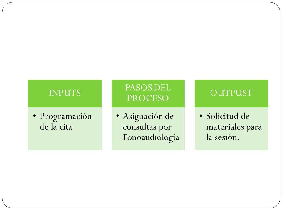 INPUTS Programación de la cita. PASOS DEL PROCESO. Asignación de consultas por Fonoaudiología. OUTPUST.