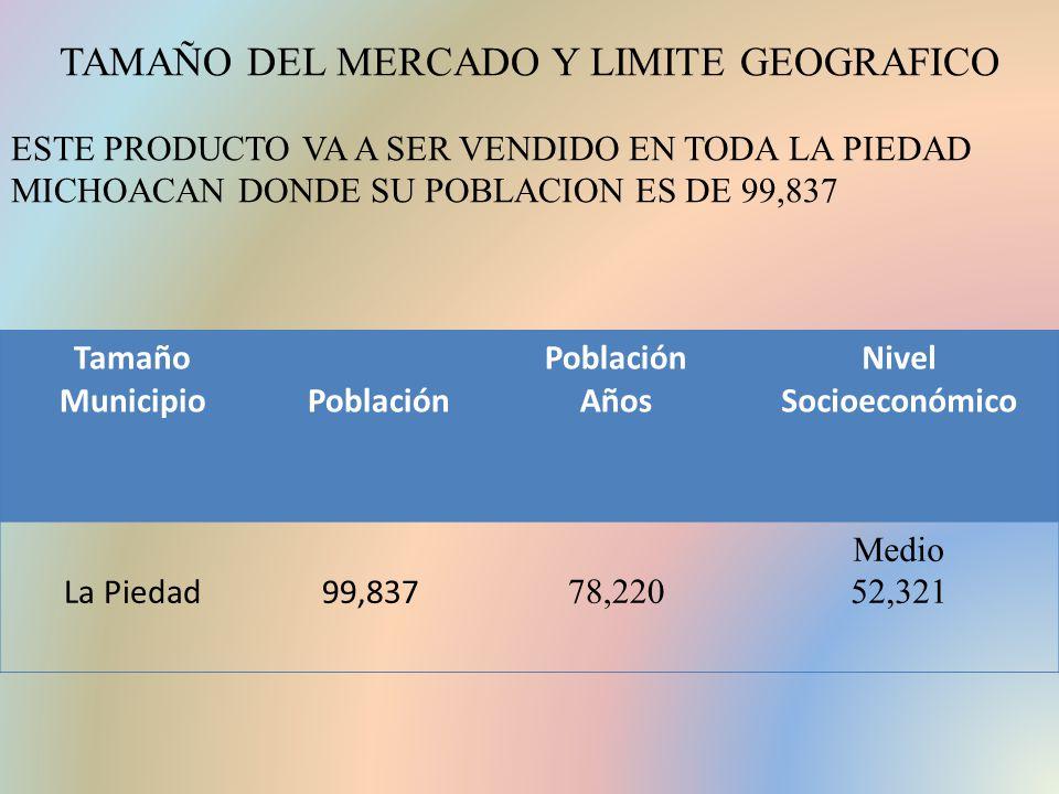 TAMAÑO DEL MERCADO Y LIMITE GEOGRAFICO