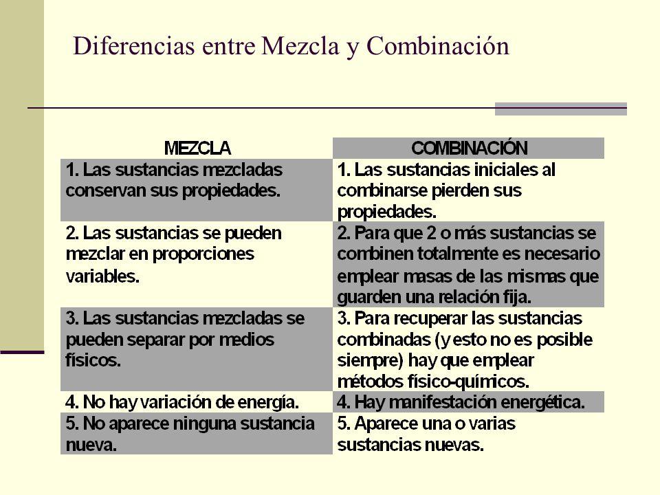 Diferencias entre Mezcla y Combinación