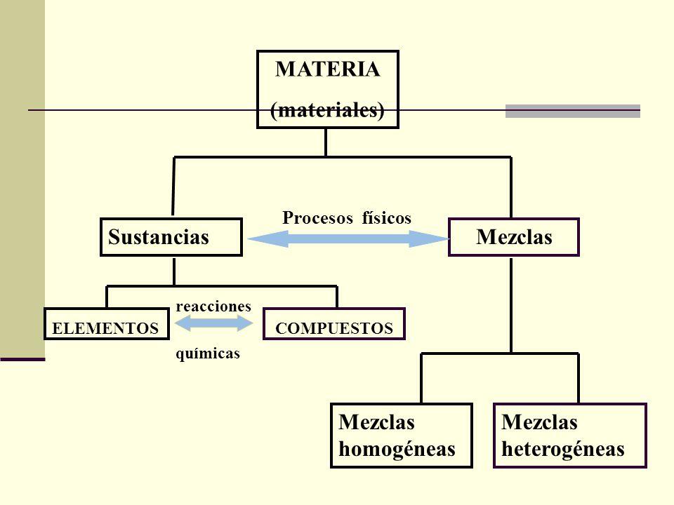 MATERIA (materiales) Mezclas