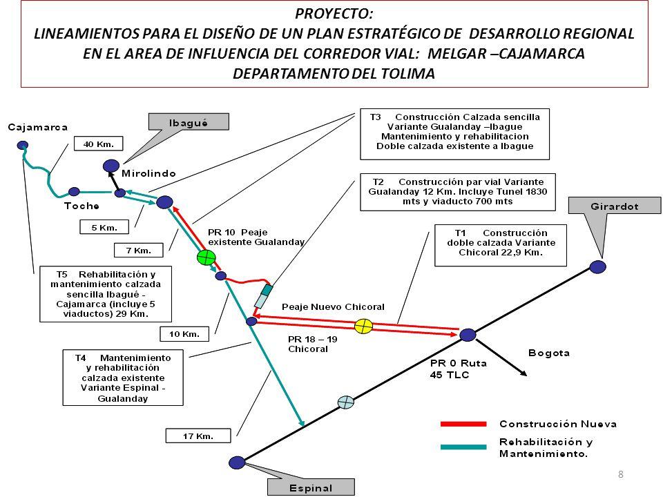 PROYECTO: LINEAMIENTOS PARA EL DISEÑO DE UN PLAN ESTRATÉGICO DE DESARROLLO REGIONAL EN EL AREA DE INFLUENCIA DEL CORREDOR VIAL: MELGAR –CAJAMARCA DEPARTAMENTO DEL TOLIMA