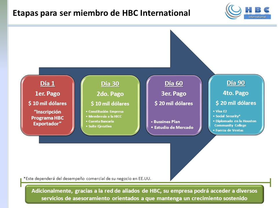 Etapas para ser miembro de HBC International
