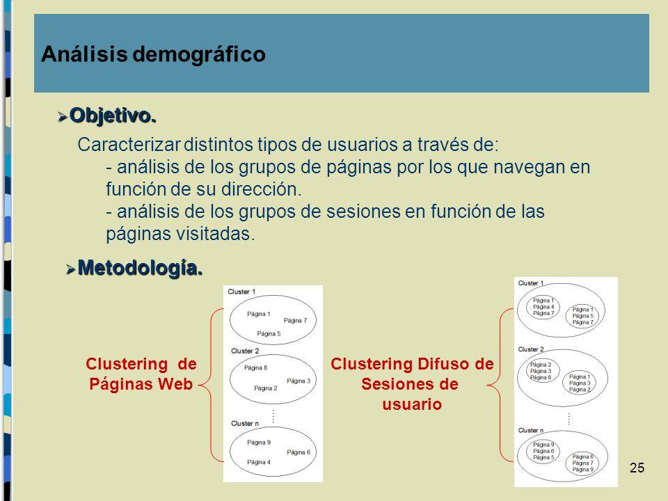 Análisis demográfico Objetivo. Metodología.