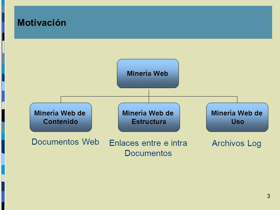 Motivación Documentos Web Enlaces entre e intra Archivos Log
