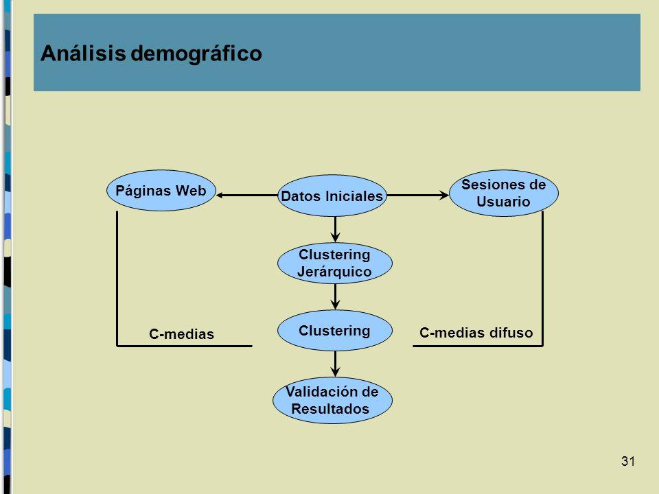 Análisis demográfico Sesiones de Páginas Web Datos Iniciales Usuario