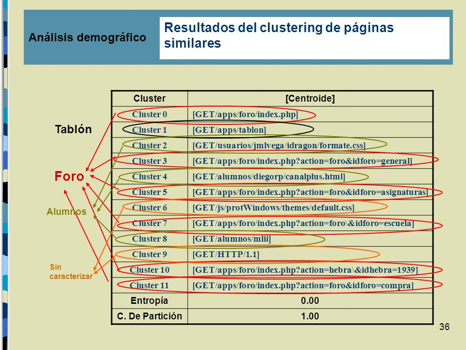 Resultados del clustering de páginas similares
