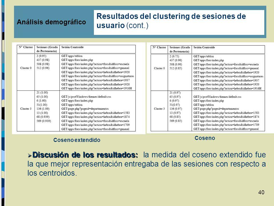 Resultados del clustering de sesiones de usuario (cont.)