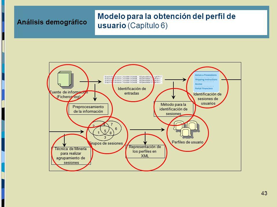 Modelo para la obtención del perfil de usuario (Capítulo 6)