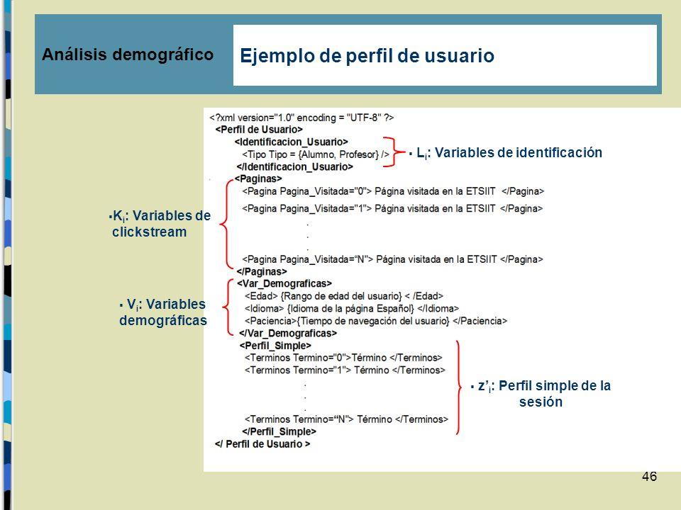 z'i: Perfil simple de la sesión