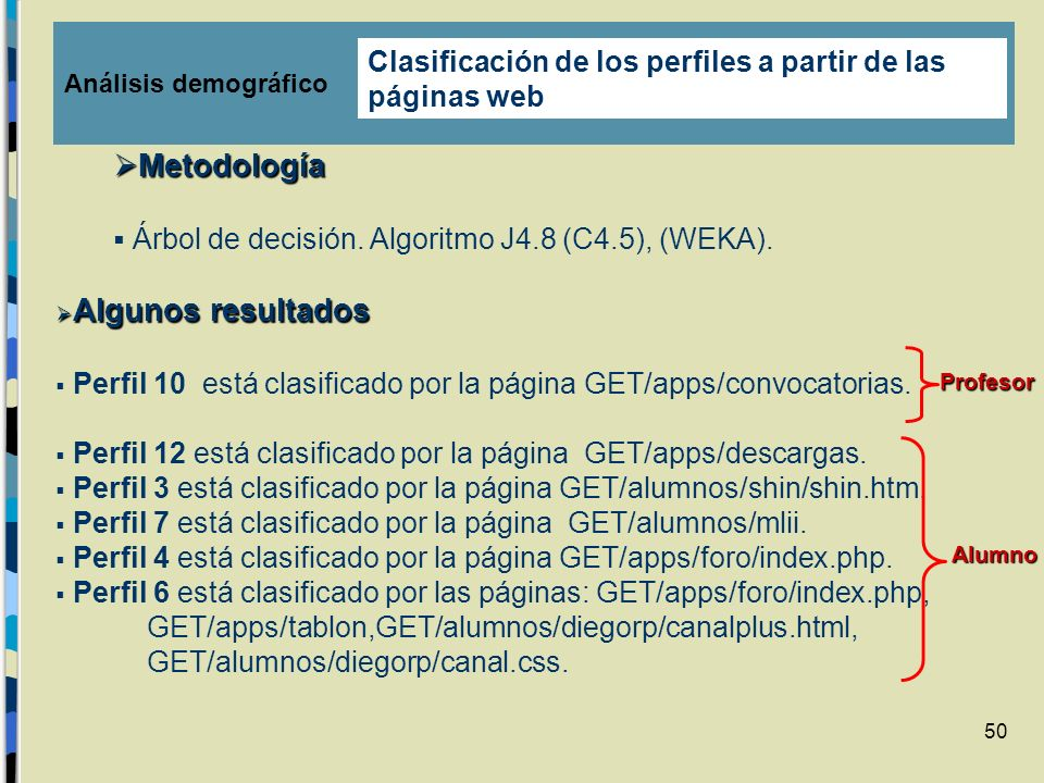Metodología Clasificación de los perfiles a partir de las páginas web