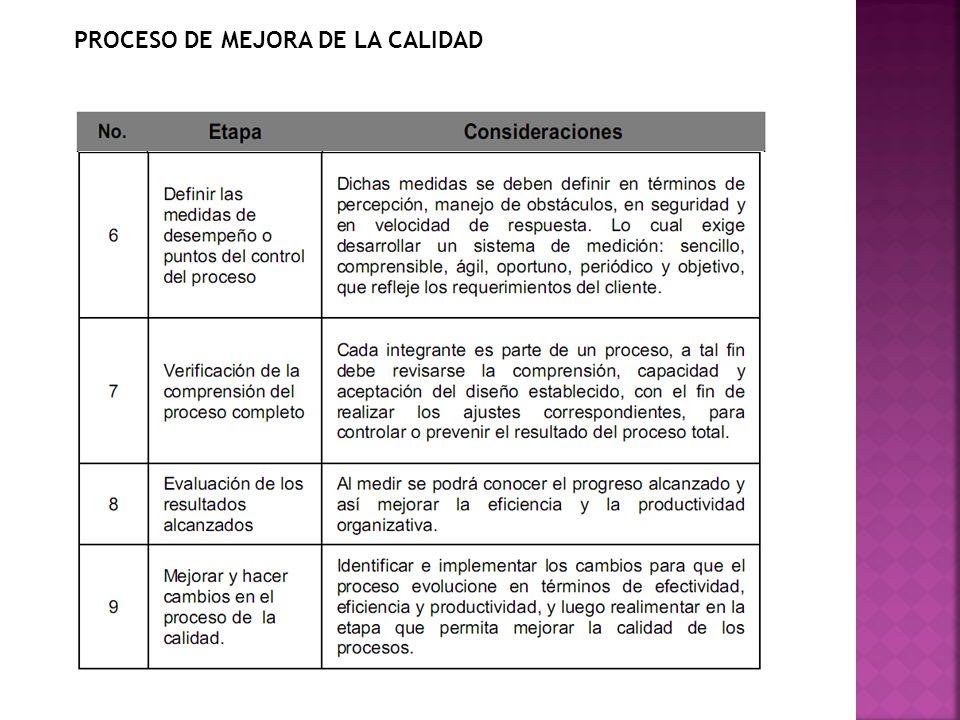 PROCESO DE MEJORA DE LA CALIDAD
