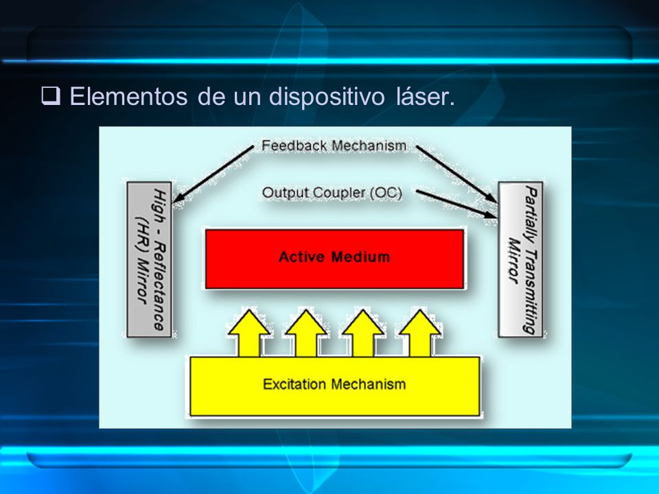 Elementos de un dispositivo láser.