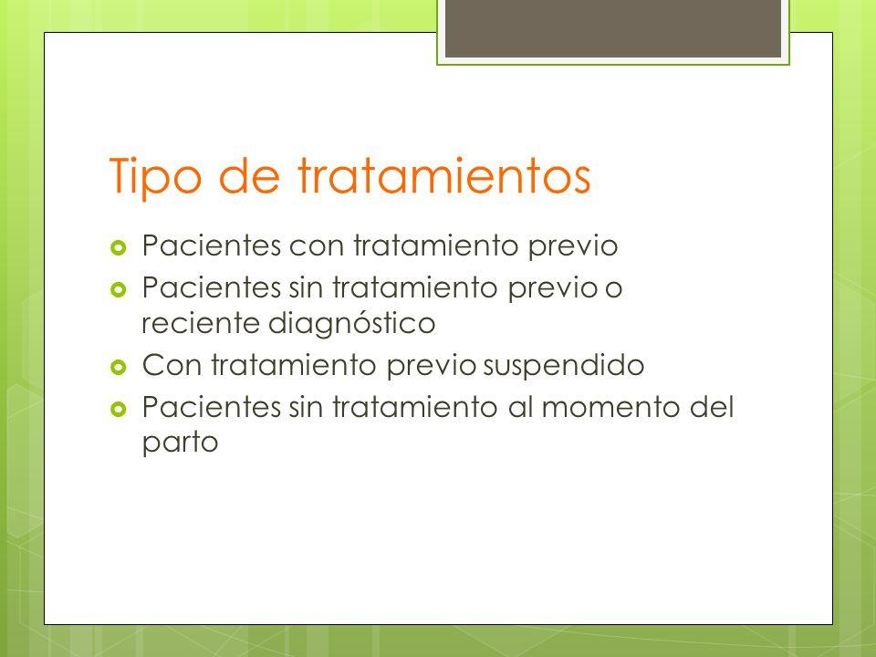 Tipo de tratamientos Pacientes con tratamiento previo