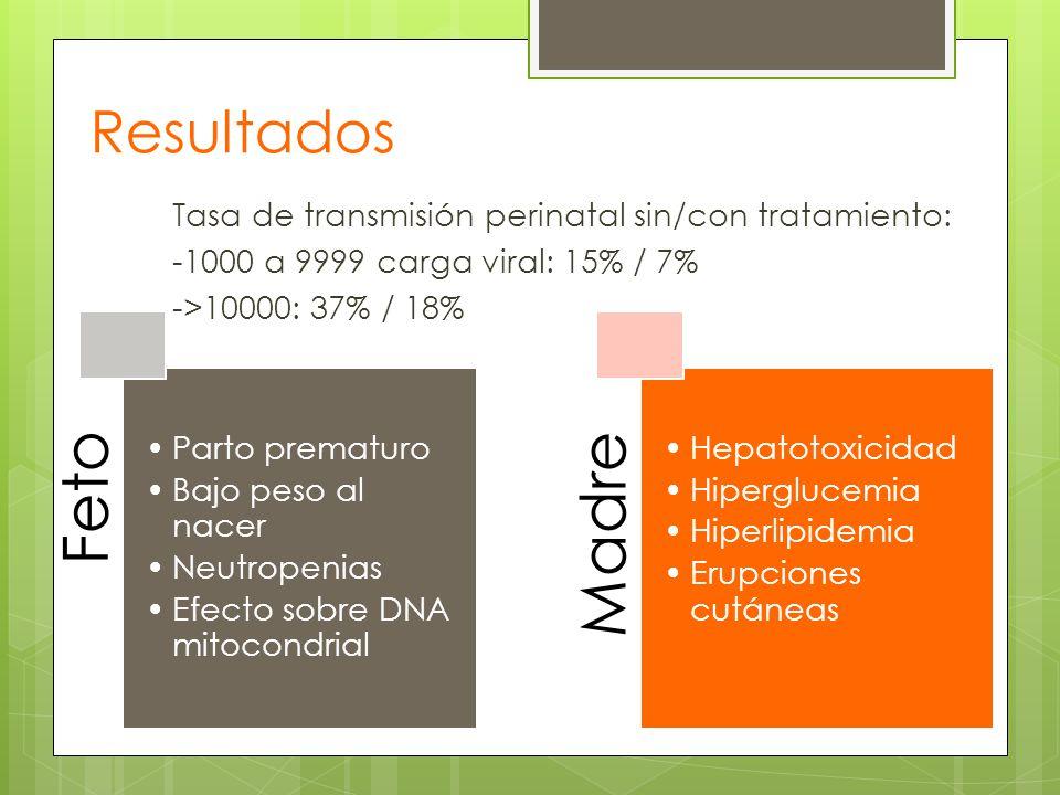 Resultados Tasa de transmisión perinatal sin/con tratamiento: -1000 a 9999 carga viral: 15% / 7% ->10000: 37% / 18%