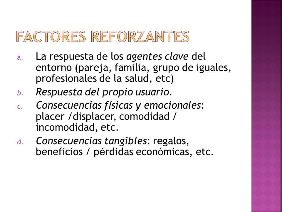 Factores reforzantes La respuesta de los agentes clave del entorno (pareja, familia, grupo de iguales, profesionales de la salud, etc)