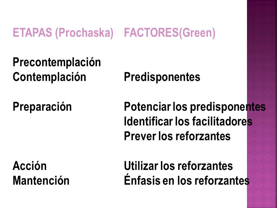 ETAPAS (Prochaska) Precontemplación. Contemplación. Preparación. Acción. Mantención. FACTORES(Green)