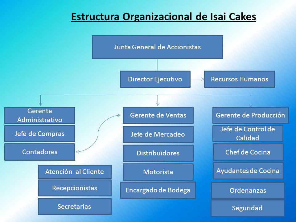 Estructura Organizacional de Isai Cakes
