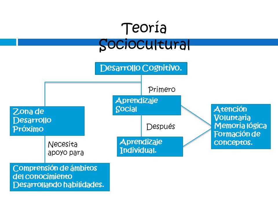 Teoría Sociocultural Desarrollo Cognitivo. Zona de Desarrollo Próximo