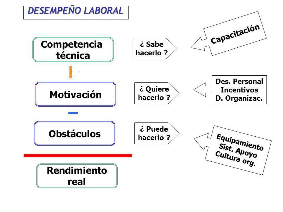 DESEMPEÑO LABORAL Competencia técnica Motivación Obstáculos