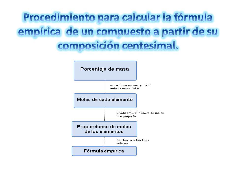 Procedimiento para calcular la fórmula empírica de un compuesto a partir de su composición centesimal.