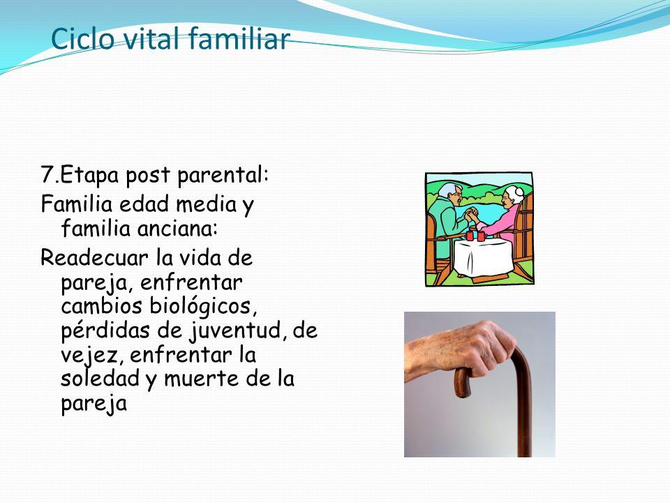 Ciclo vital familiar 7.Etapa post parental: