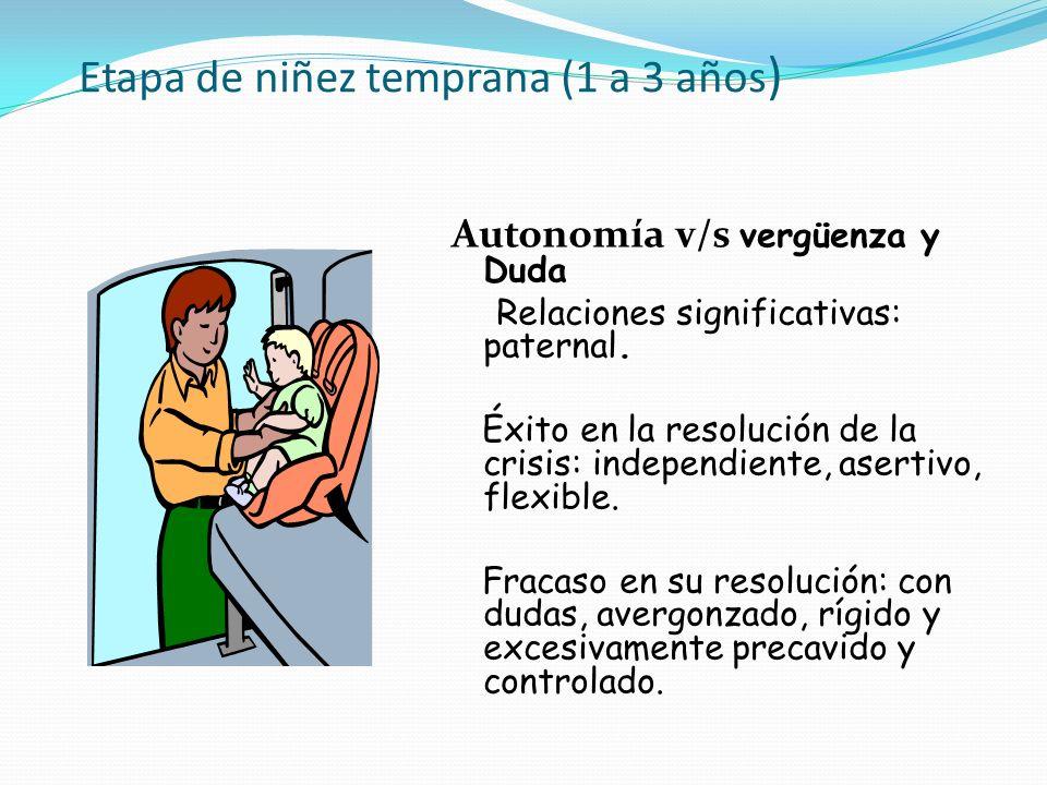 Etapa de niñez temprana (1 a 3 años)
