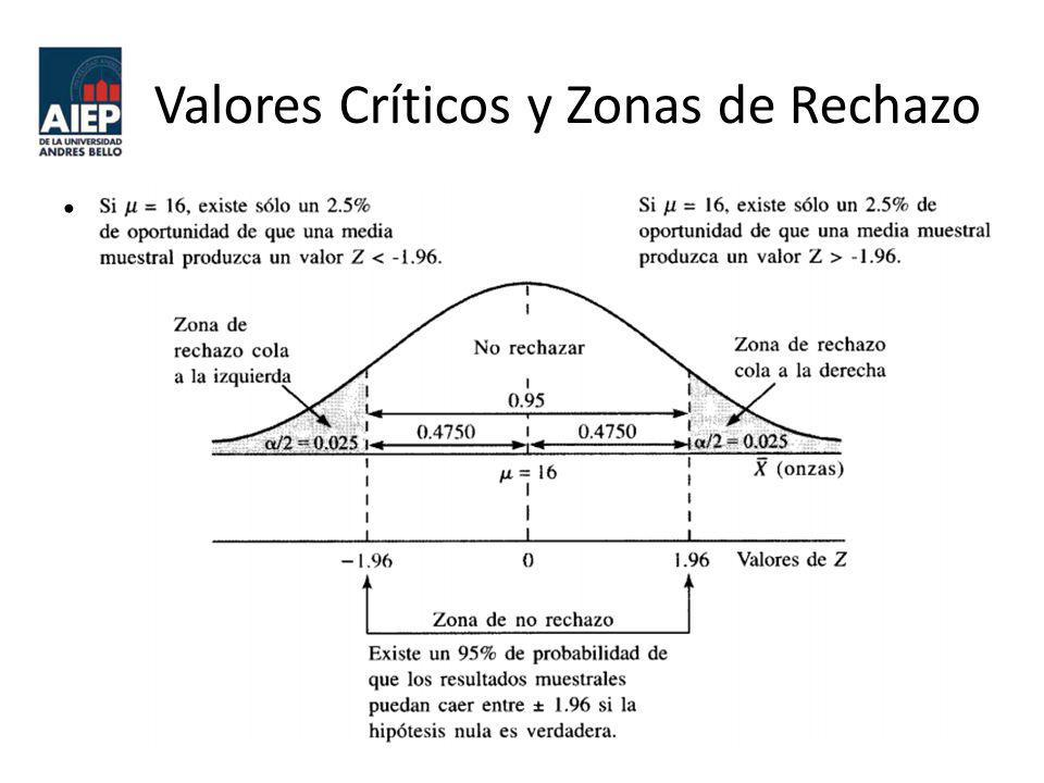Valores Críticos y Zonas de Rechazo