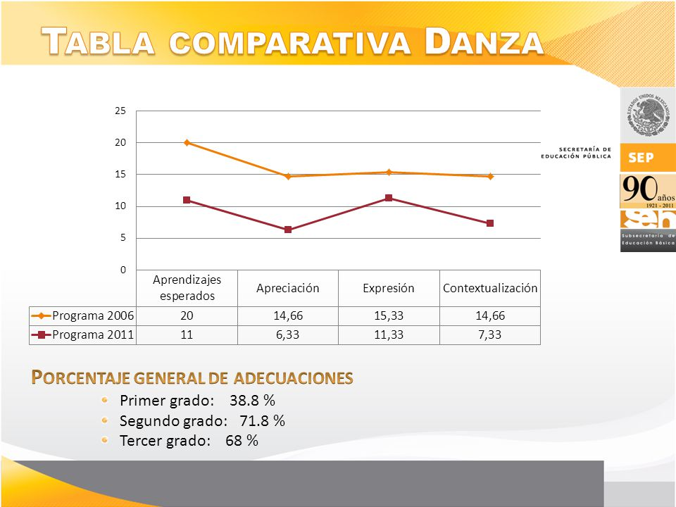 Tabla comparativa Danza