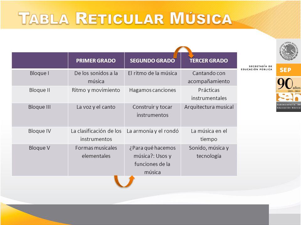 Tabla Reticular Música
