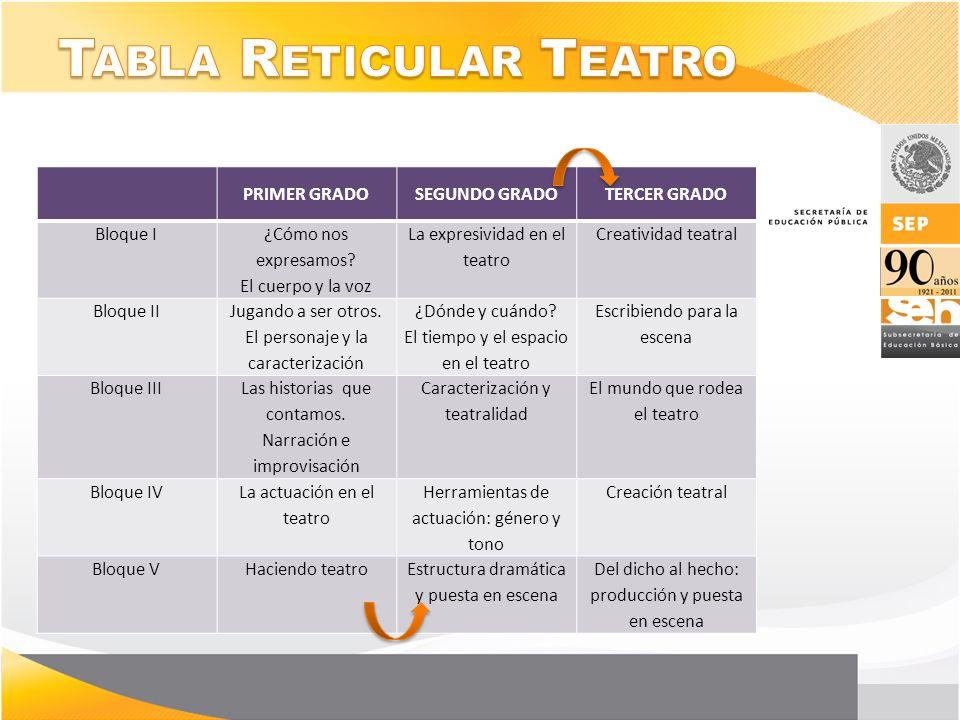 Tabla Reticular Teatro