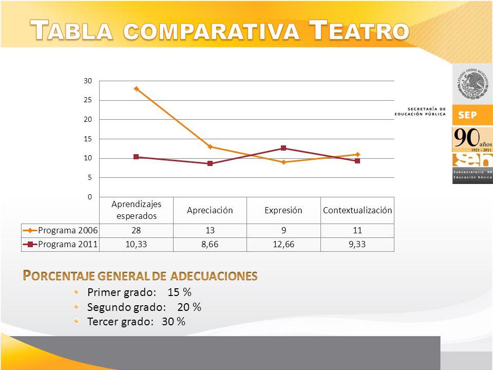 Tabla comparativa Teatro
