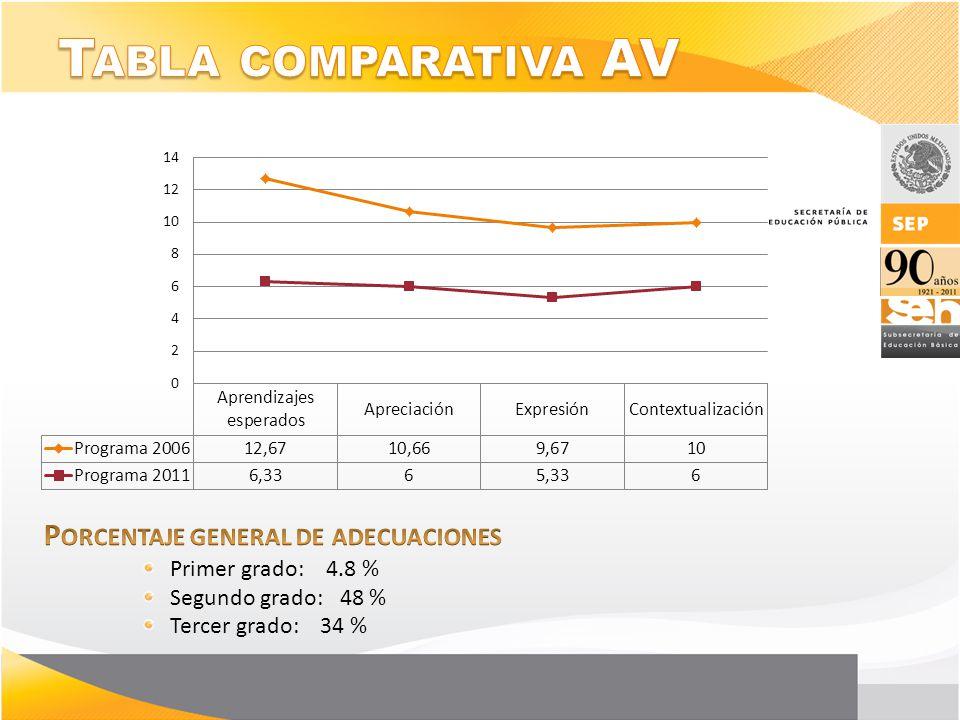 Tabla comparativa AV Porcentaje general de adecuaciones