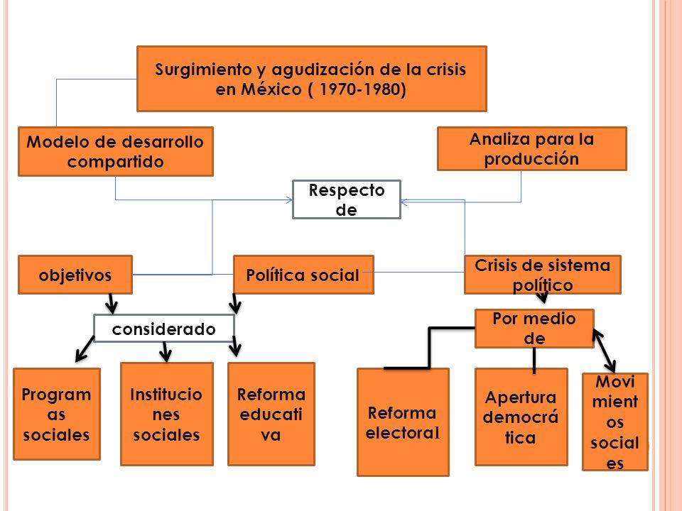 Surgimiento y agudización de la crisis en México ( 1970-1980)
