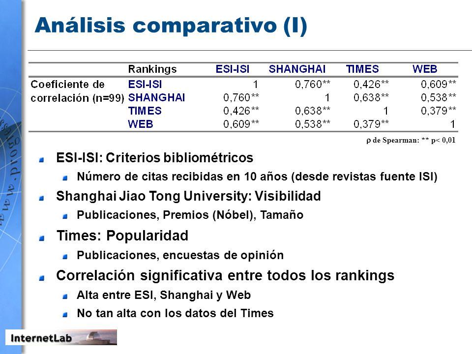 Análisis comparativo (I)