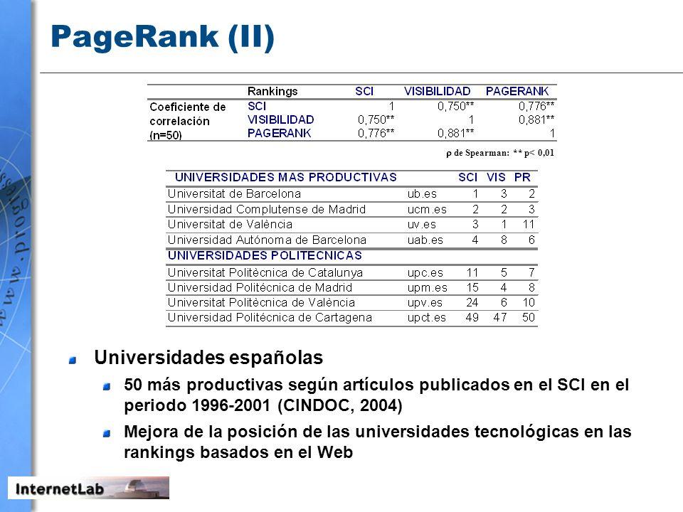 PageRank (II) Universidades españolas