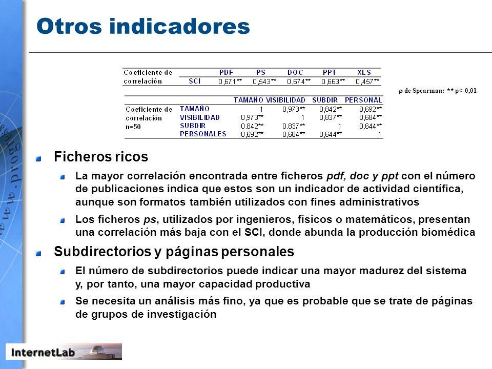 Otros indicadores Ficheros ricos Subdirectorios y páginas personales