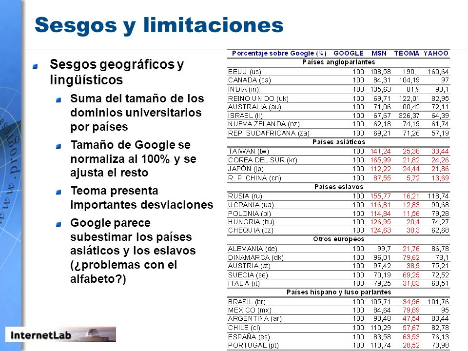 Sesgos y limitaciones Sesgos geográficos y lingüísticos