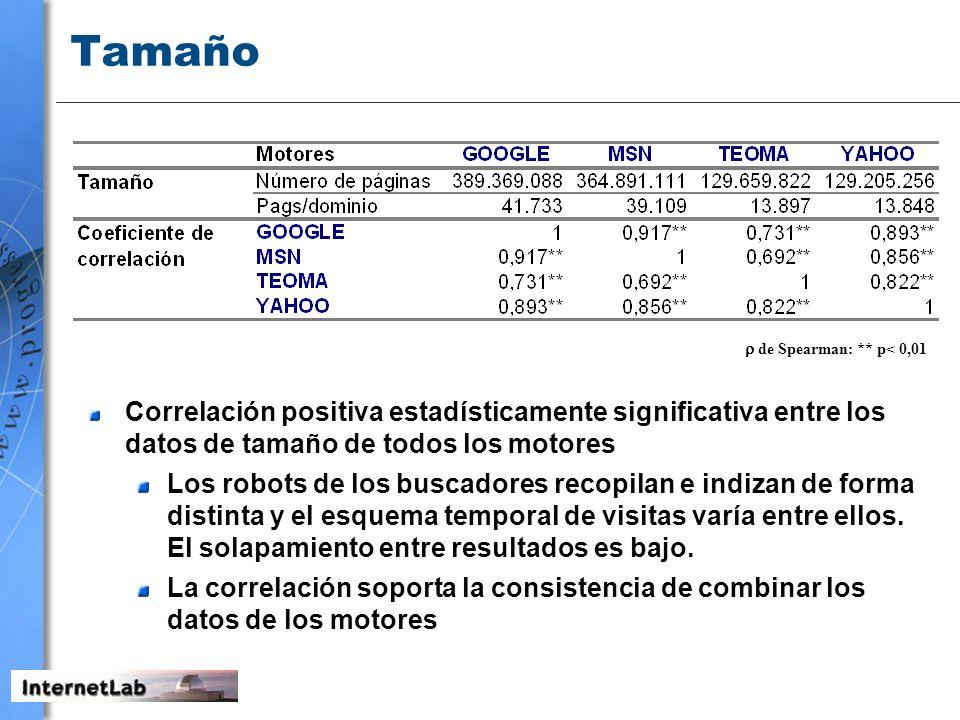 Tamaño  de Spearman: ** p< 0,01. Correlación positiva estadísticamente significativa entre los datos de tamaño de todos los motores.