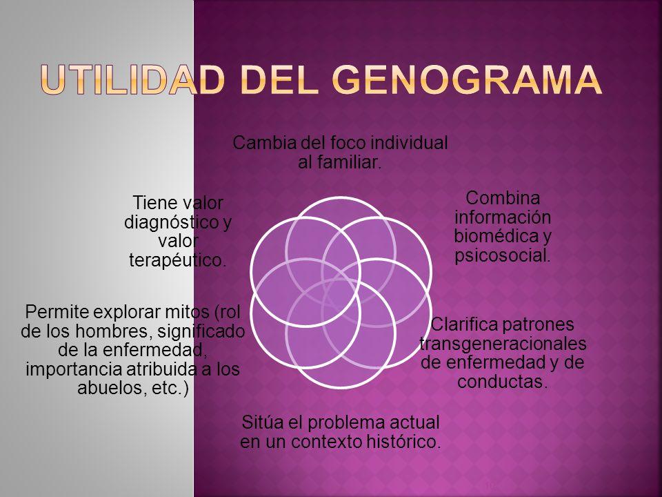 Utilidad del genograma
