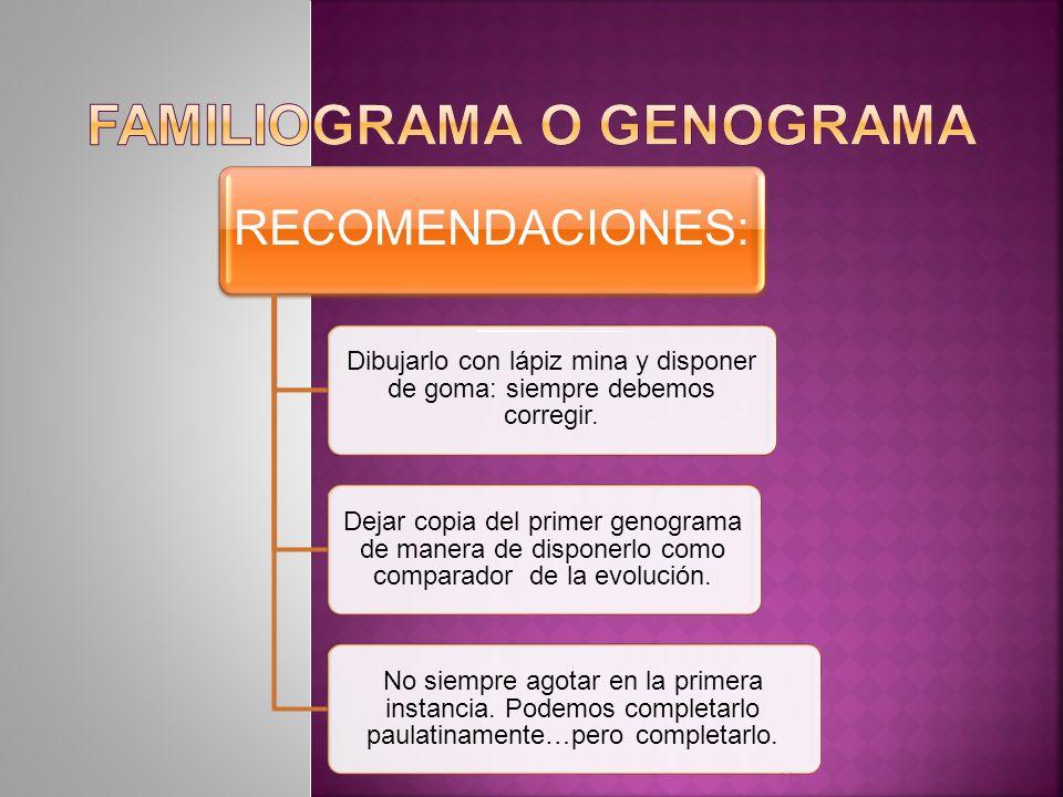 FAMILIOGRAMA o GENOGRAMA
