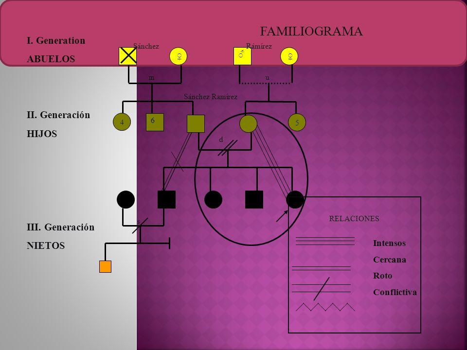 FAMILIOGRAMA I. Generation ABUELOS II. Generación HIJOS