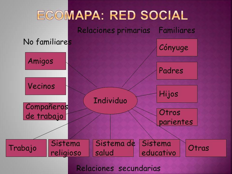 ECOMAPA: RED SOCIAL Relaciones primarias Familiares No familiares
