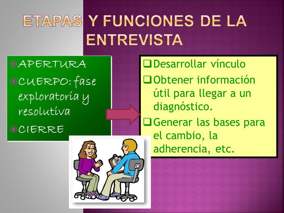 ETAPAS Y FUNCIONES DE LA ENTREVISTA