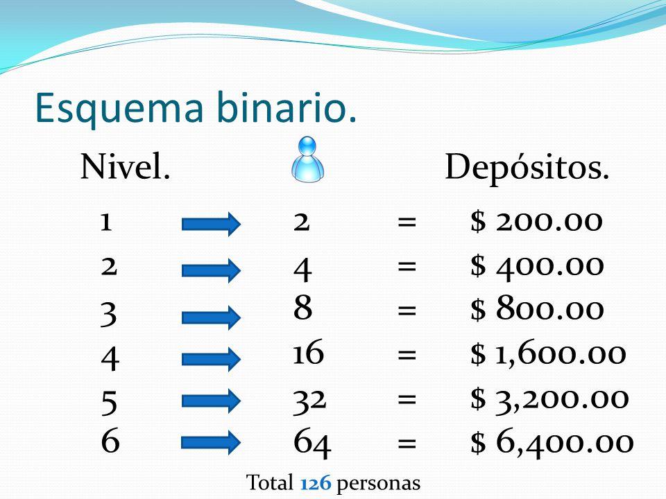 Esquema binario. Nivel. Depósitos. 1 2 3 4 5 6 2 4 8 16 32 64 =
