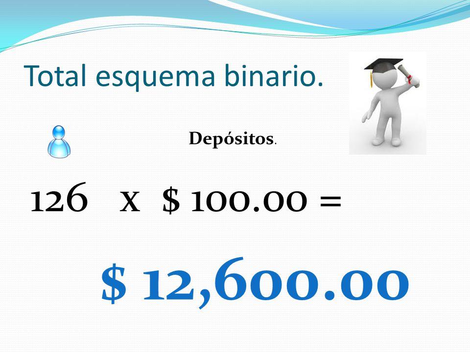 Total esquema binario. Depósitos. 126 x $ 100.00 = $ 12,600.00