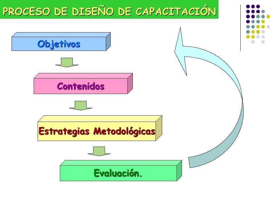 PROCESO DE DISEÑO DE CAPACITACIÓN