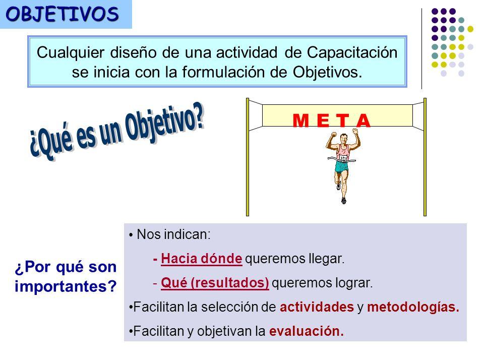 OBJETIVOS M E T A ¿Qué es un Objetivo